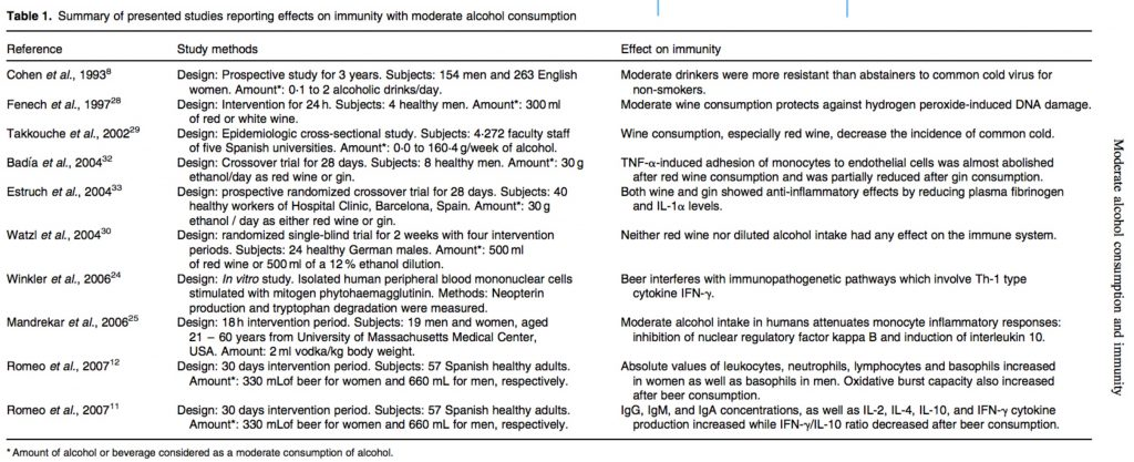 alcohol and immunity research