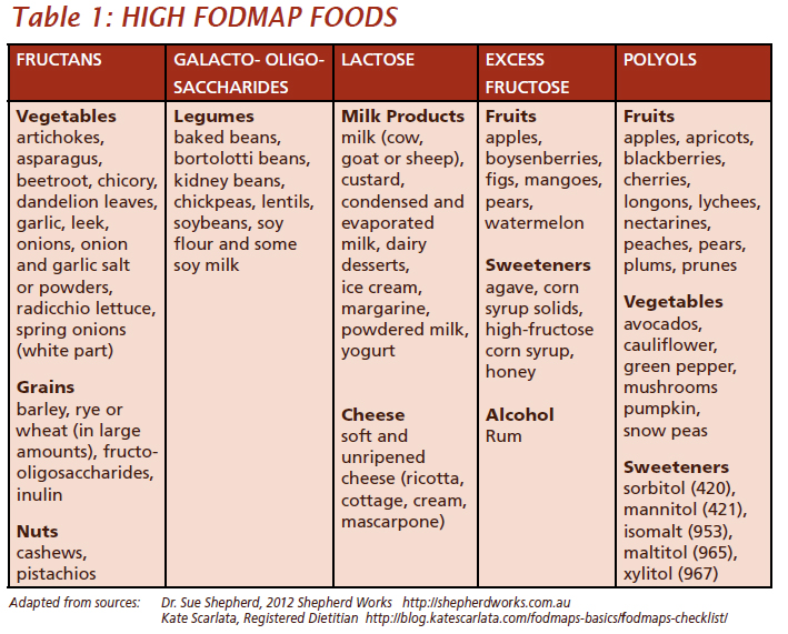 high FODMAP foods chart