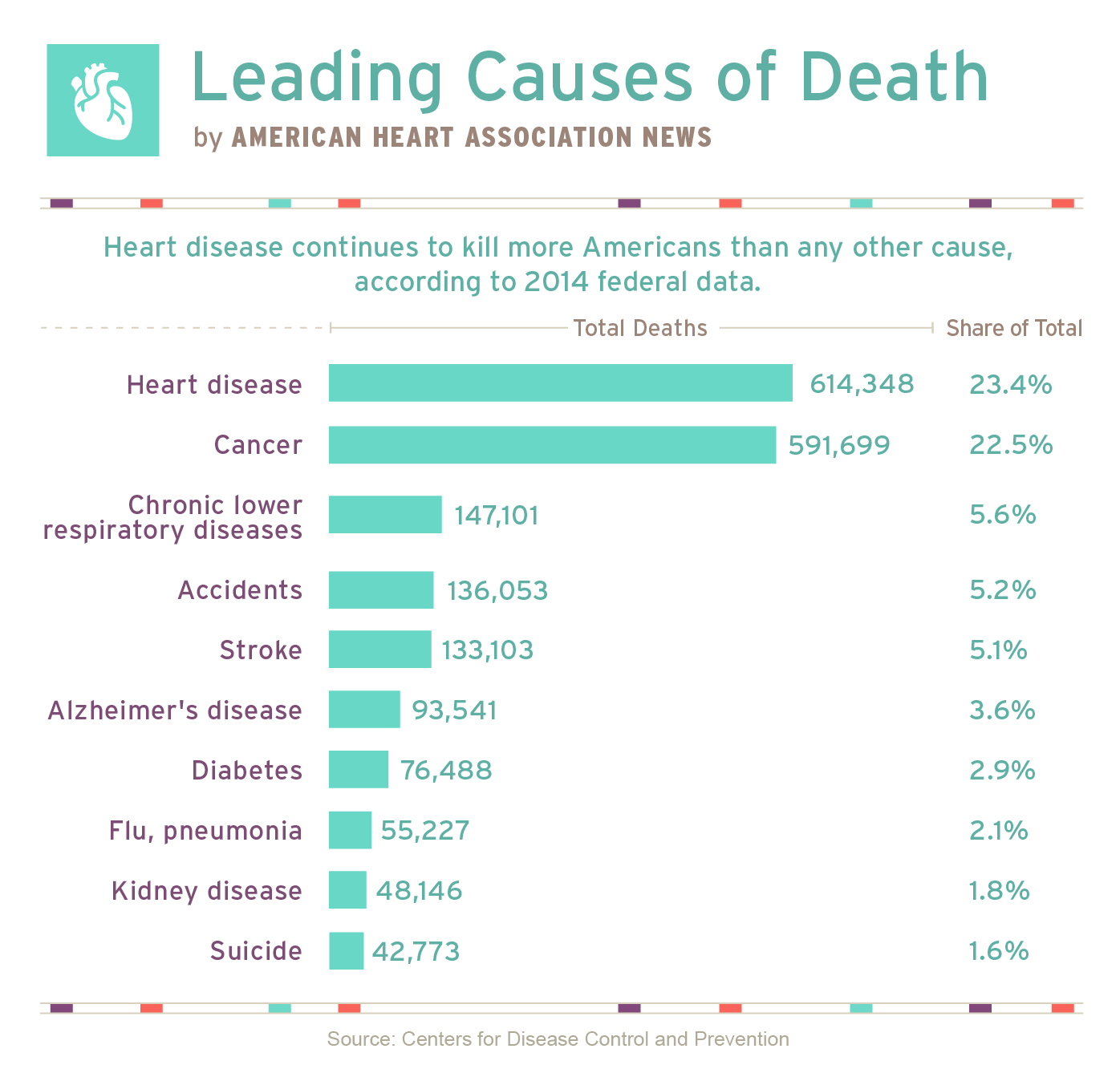 AHA leading causes of death 2014