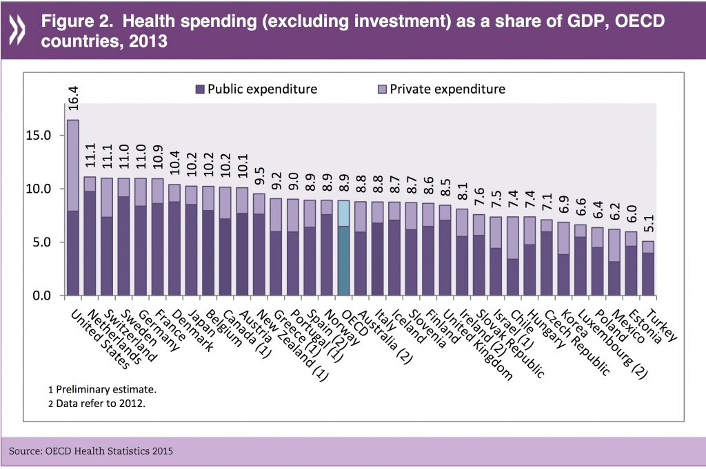 Healthcare spending as a share of GDP